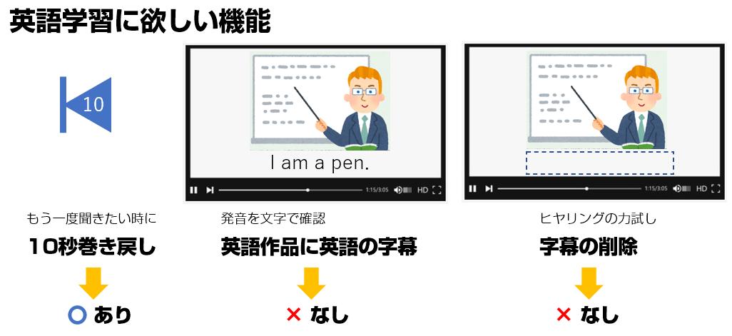 Amazonプライムビデオは英語学習向けの機能が少ない