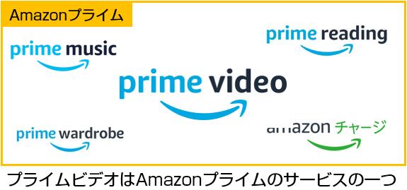 AmazonプライムビデオはAmazonプライムのサービス群の一つ