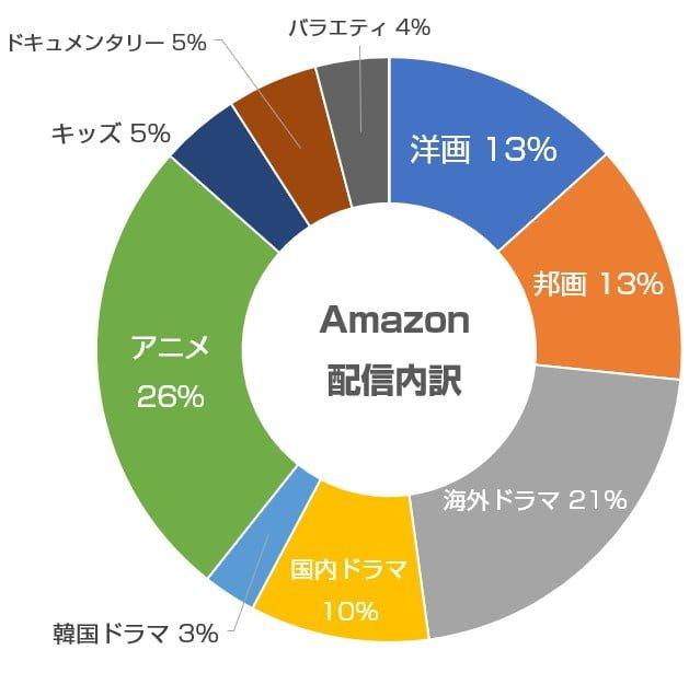 Amazonの配信内容の内訳