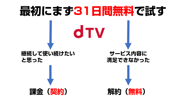 dTVは31日間の無料お試し期間がある