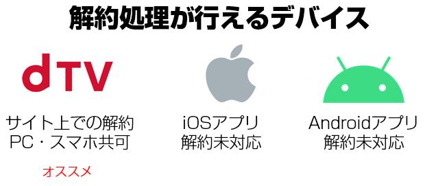 dTVの解約処理はiPhone・iPadは不可