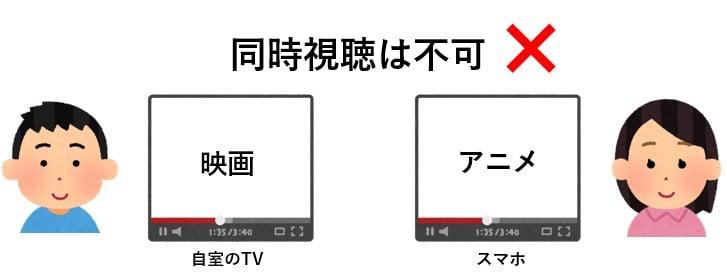 dTVでは同時視聴は不可