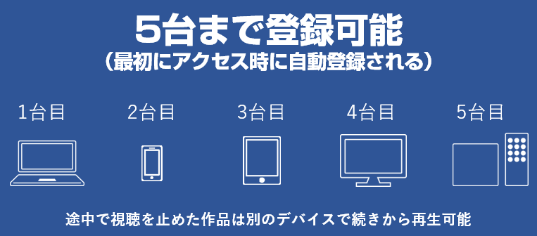 dTVは5台まで登録可能