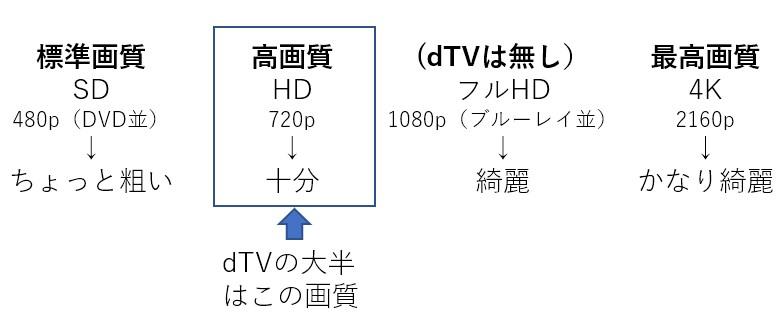 dTVの画質の種類