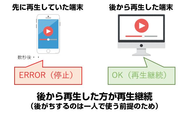 dTVは一人での利用が前提なので後から再生したデバイスが優先される