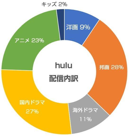 Huluの配信内容の内訳