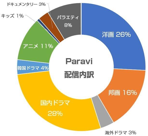 Paraviの配信内容の内訳