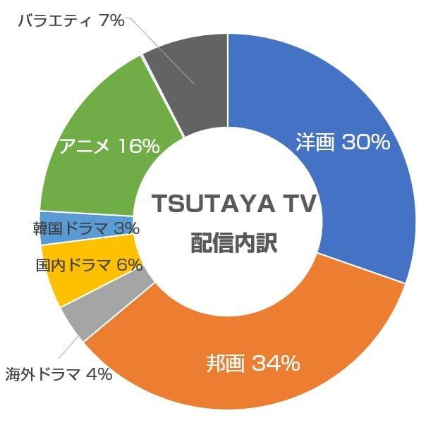 TSUTAYA TVの配信内訳