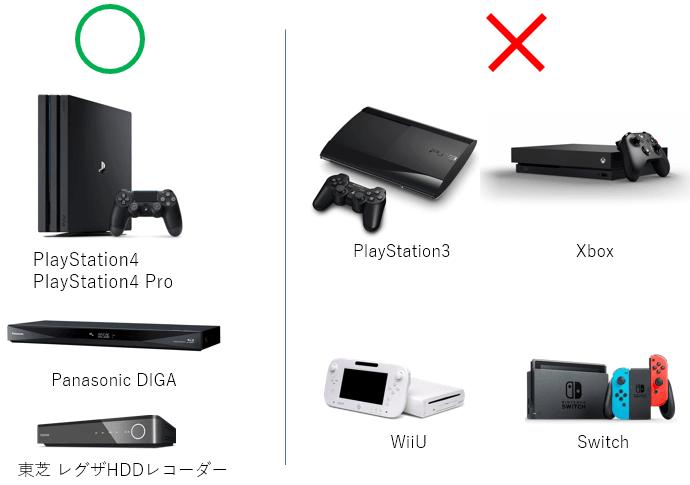 U-NEXTの対応デバイス(ゲーム・ブルーレイなど)