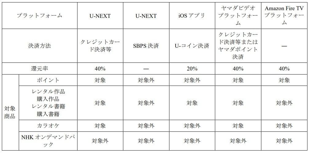 U-NEXTのポイントバックの還元率