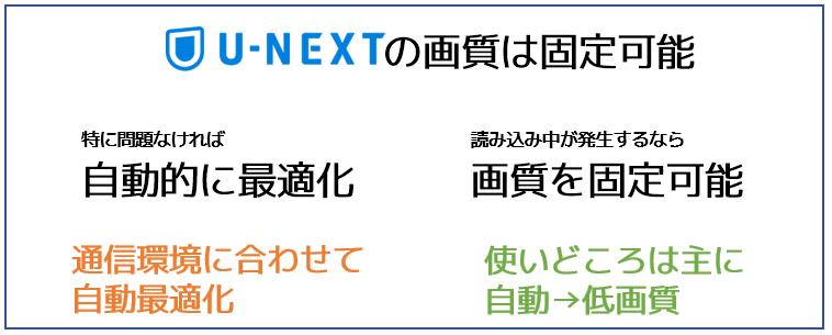 U-NEXTは画質の固定化が可能
