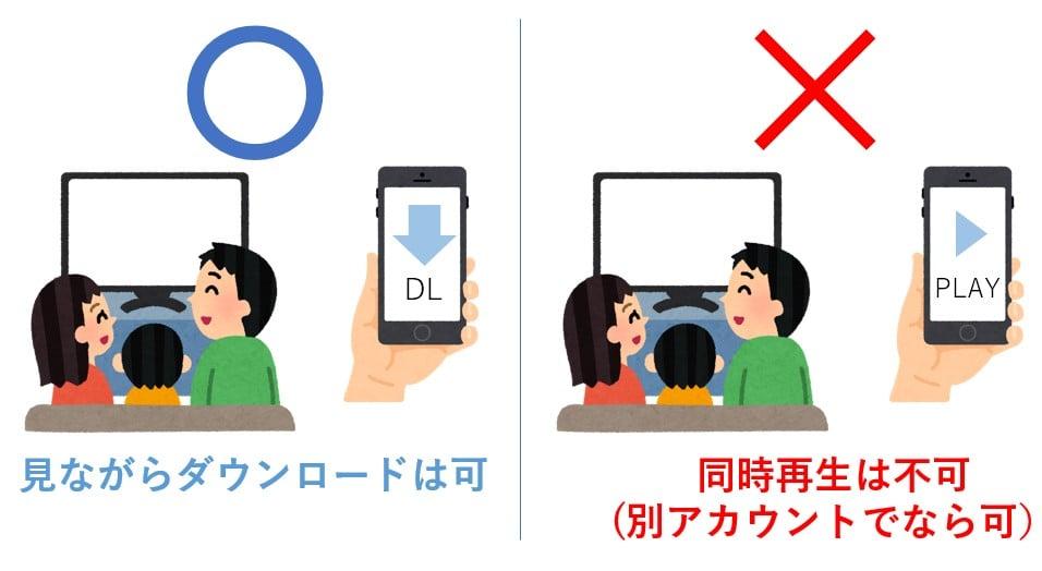 U-NEXTで見ながらDLはできるが再生は同一アカウントではできない