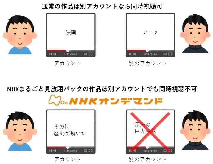 NHK作品は同時視聴不可