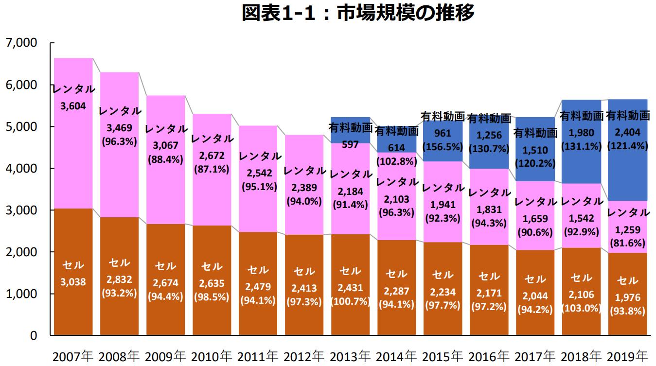 動画配信サービスの市場規模の推移