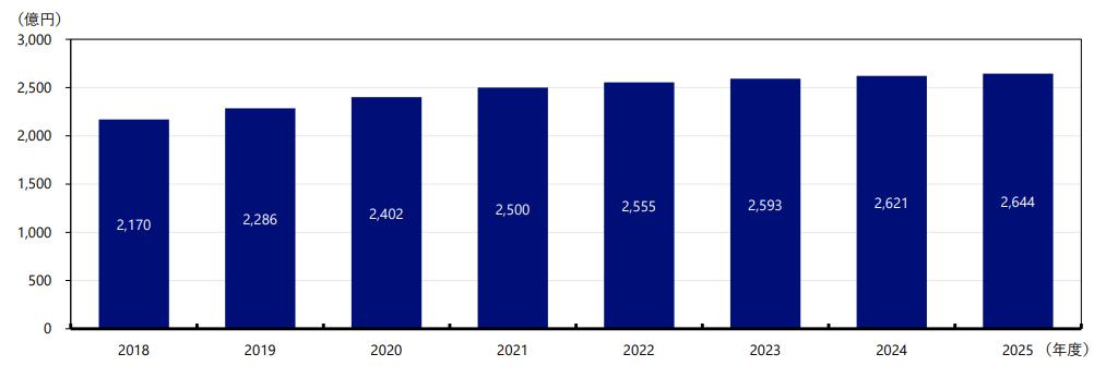 動画配信サービスの市場規模の成長予測